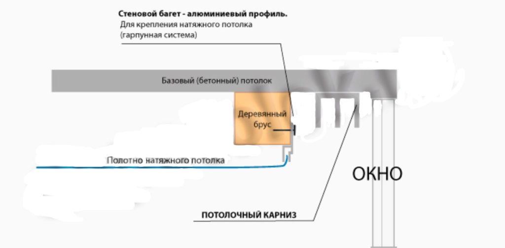 Схема: крепление карниза к потолку